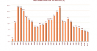 crescimento-anual-PIB-China
